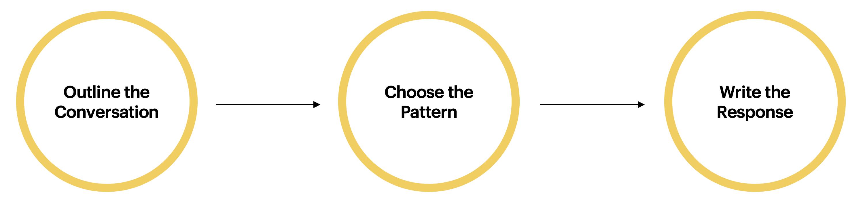 sprint_designing_response