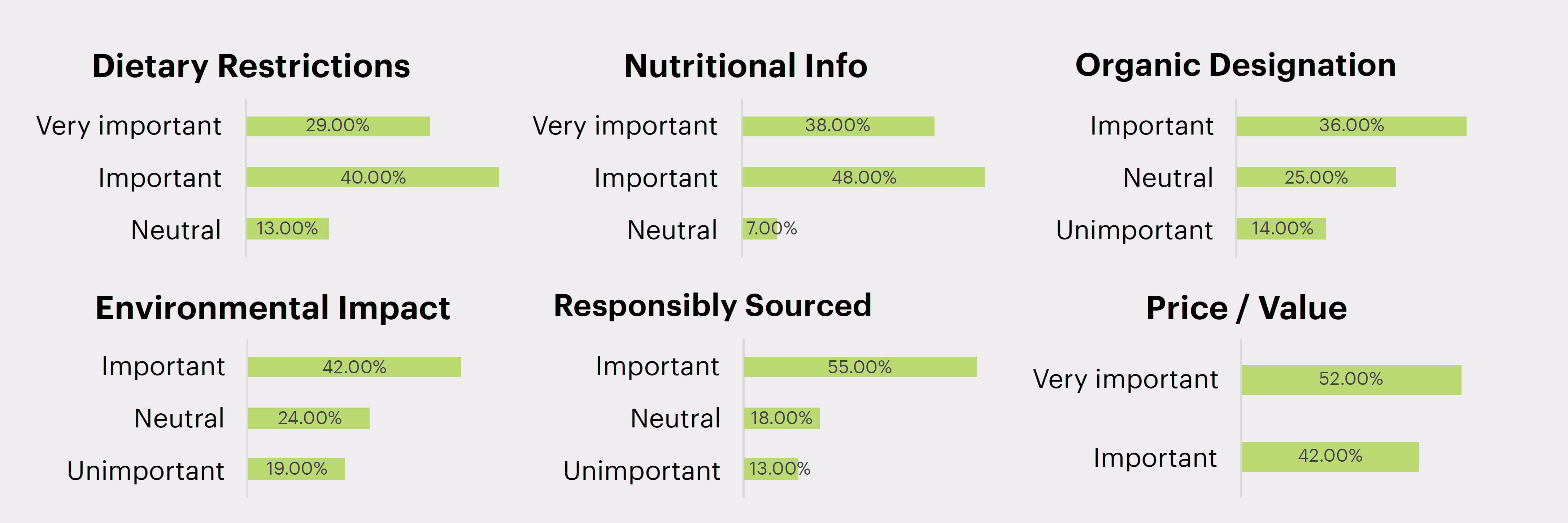 wfm survey